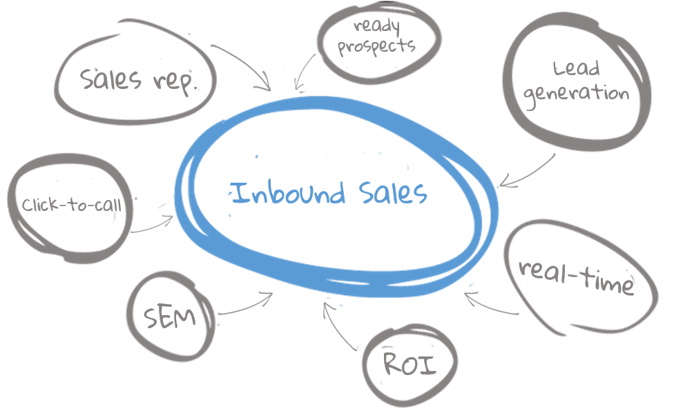 sem-seo-specialist-click-to-call-ad-inbound-sales